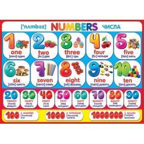 Плакат. Numbers (Числа)