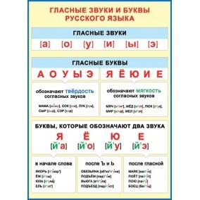 Плакат. Гласные звуки и буквы русского языка